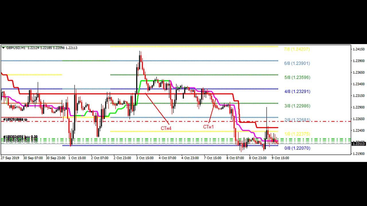 Stratégie scalping forex simple 1 minute - Scalp Trading en CFD