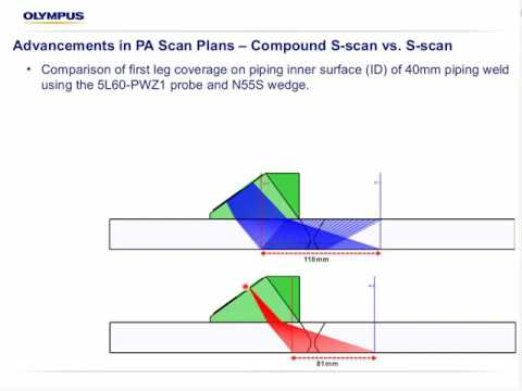 Advances in Phased Array Scan Plan Design Using the Compound S scan