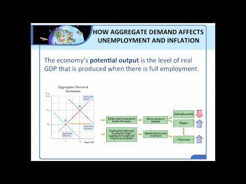 Module 43 - Unemployment, Inflation, and the Business Cycle