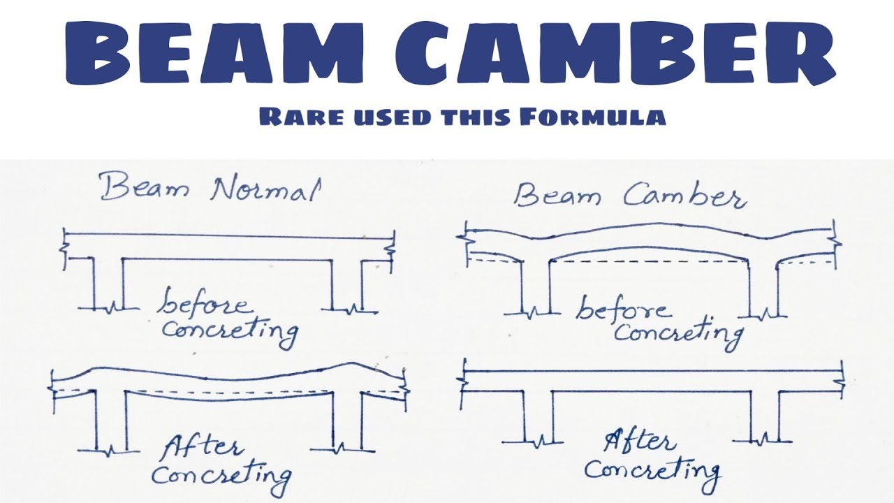beam camber benifits uses