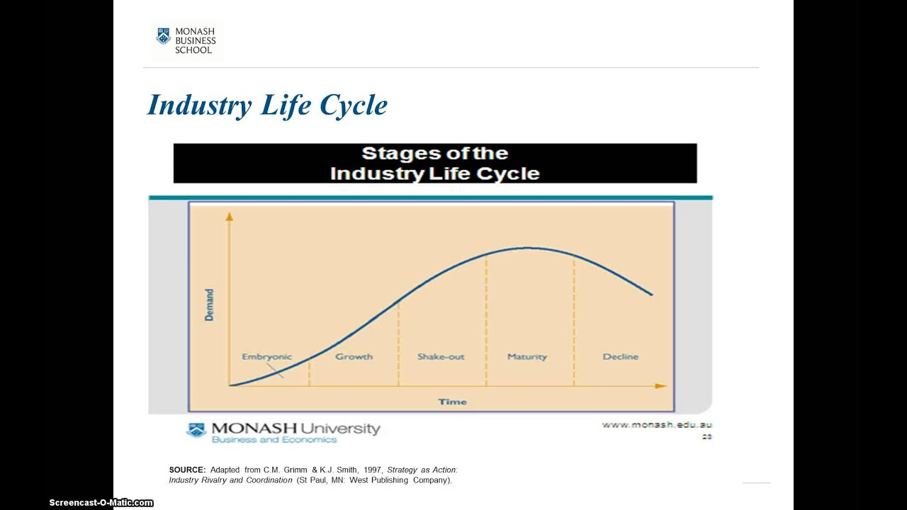 life cycle of the football industry Illustration of fan inside and around football stadium credit:  this phenomenal growth, and the subsequent diversification of the sports industry, is a remarkable success story to chart this  it's a self-perpetuating cycle.
