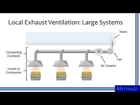 Elements Of Ventilation Systems
