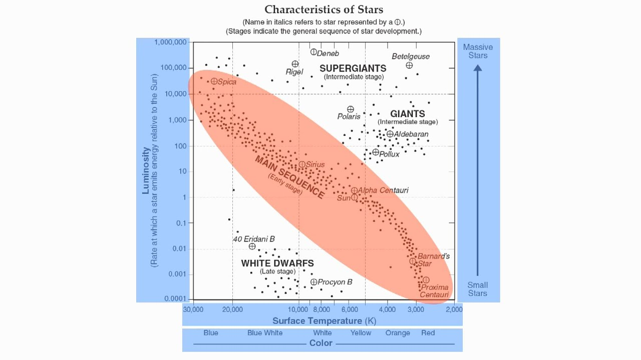 reference table page 15 characteristics of stars chart hommocks earth science department [ 1280 x 720 Pixel ]