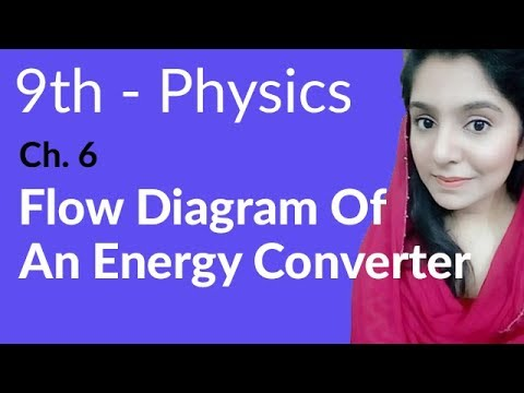 Flow Diagram of an Energy Converter - Physics Chapter 6 Work and Energy - 9th Class