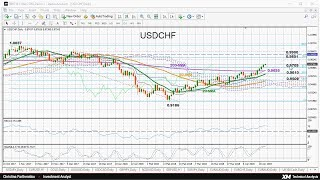 Technical Analysis: 23/04/2018 - USDCHF overbought at 3-month highs