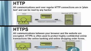 видео HTTP vs HTTPS. Как перейти на HTTPS без последствий?