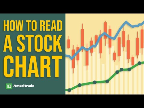 Reading a Stock Chart