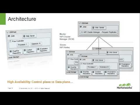 HDF Architecture Scalable, Flexible, Agile, Reliable and Extensible