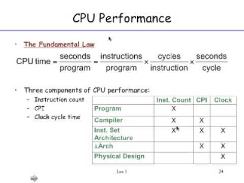 Fundamentals of Computer Architecture
