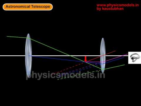 Ray diagrams Physics - Optical Instruments-Astronomical Telescope