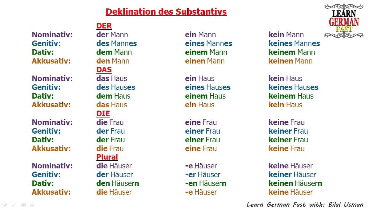 Learn German With Bilal Deklination Des Substantivs Der Das