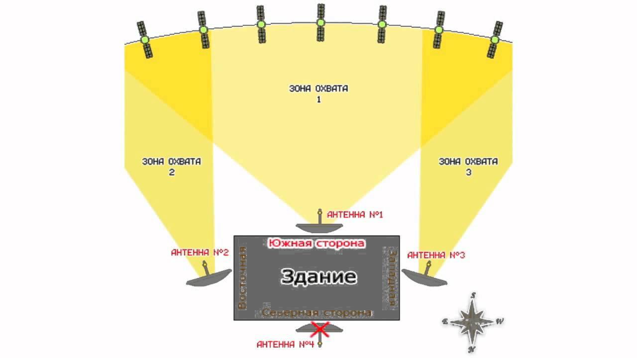 схема настройки тарелки на спутники с фото