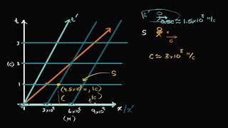 Пространственно-временная диаграмма. Пример (видео 5)| Специальная теория относительности