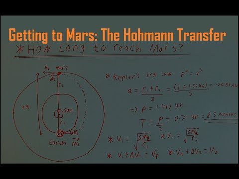 Getting to Mars: The Hohmann Transfer