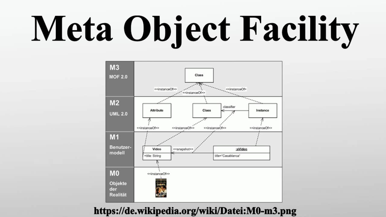 Meta Object Facility - YouTube