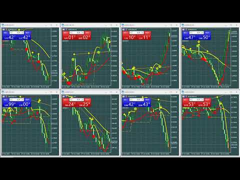 Forex Signals H1 Trend Major Pairs