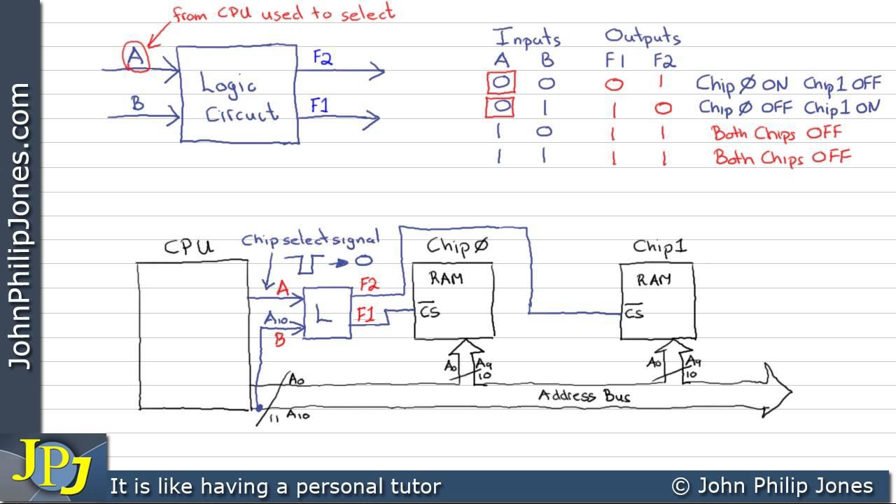 Combinational Logic Circuit Design Memory Youtube Diagram Of A Cpu