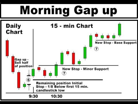 Setting trade duration for binary options candle charts