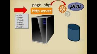 Using PHP with SQL in less than 15 minutes