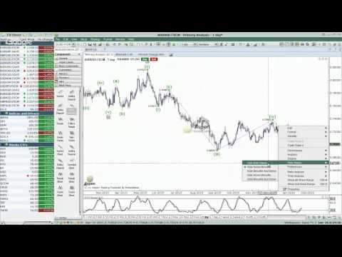 S&P 500 And EUR/USD Break Lower – What Next?