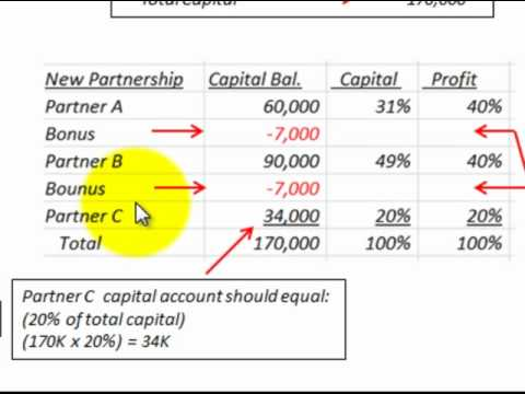 NCERT Solutions for Class 12 Accountancy Chapter 4 ...  |Accounting Journal Entries For Partnerships