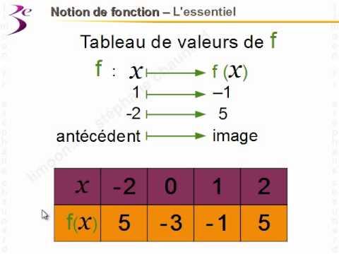 Maths 3ème - Notion de Fonction - Mathématiques troisième ...