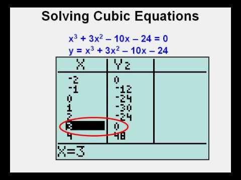 Solving Cubic Equations - YouTube