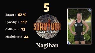 Survivor 2018 Performans Sıralaması HD (9 Nisan Dahil - Güncel)