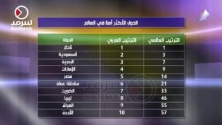 الكويت تحتل المرتبة الـ7 عربياً و 33 عالمياً على قائمة الدول الأكثر أمانا من مخاطر الكوارث الطبيعية