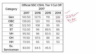 SSC CHSL Result Comparison From 2014 to 2017