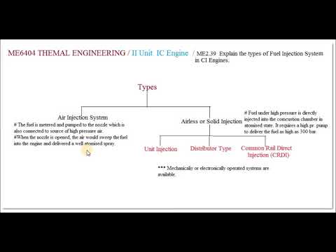 Types of Fuel Injection System in CI Engines - M2.39 - Thermal Engineering in Tamil