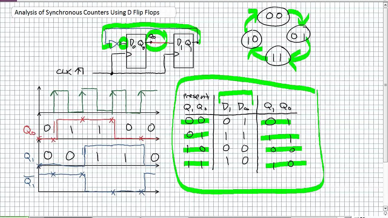 Analysis Of Synchronous Counters Using D Flip Flops Youtube 2 Bit Adder Logic Diagram