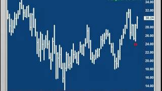 Andy Chambers: Stock Market Update October 4, 2012