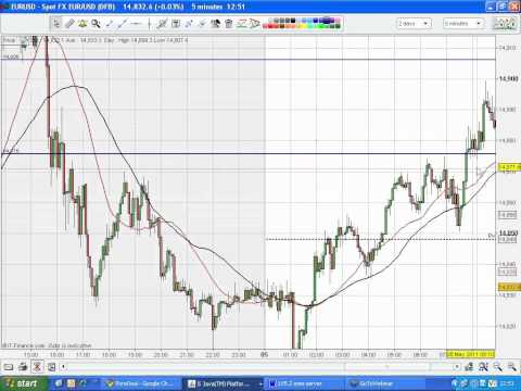 Live-Forex-Day Trading-EUR/USD-Economic News-5.5.2011
