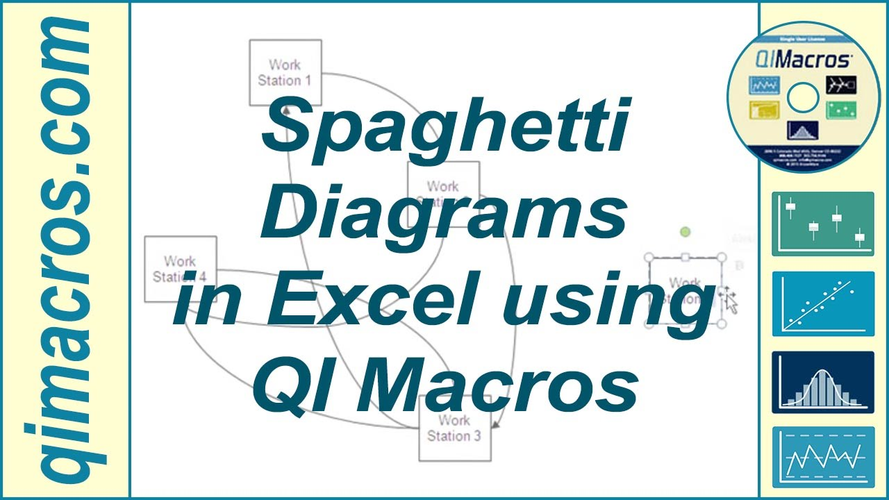 free spaghetti diagram template - draw spaghetti diagrams in excel using qi macros youtube