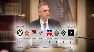 Jordan Peterson Explains Left Wing & Right Wing Hierarchy View Differences