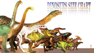 DINOSAURS of JURASSIC WORLD: Size Comparison-II-