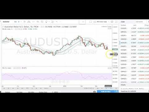 Boris and Kathy Forex Weekly - 26-03-2018 - Commodity Dollars