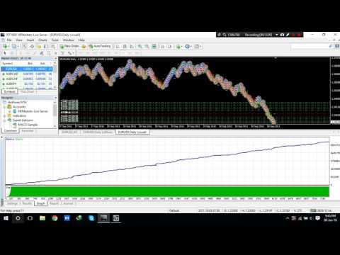 Forex account grows $ 200 to $ 20,17,00,000 EURUSD with Scalper_v6 2011 to 2015