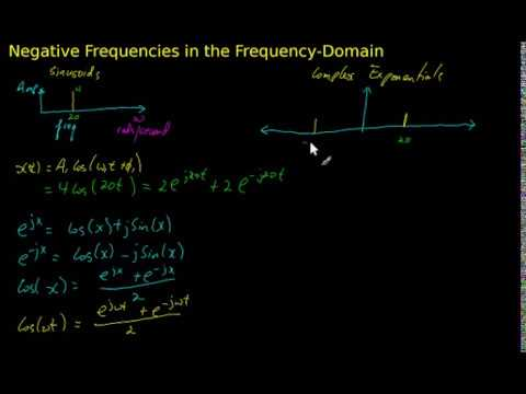 negative frequencies in the frequency domain