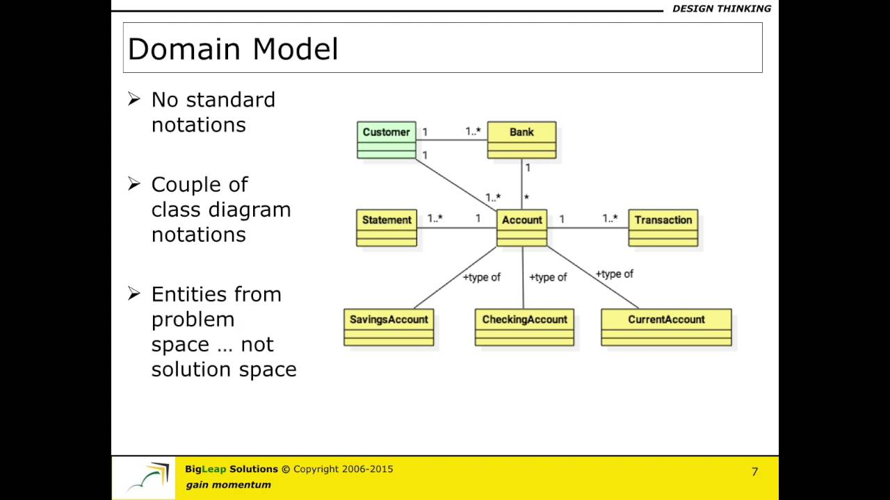 Domain model part a youtube domain model part a ccuart Image collections