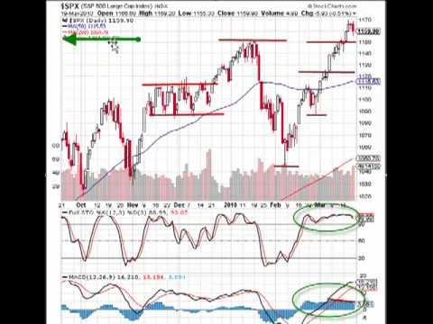 MarketTamer.com: S&P 500 – Low Volatilty + Complacency = …