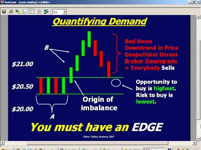 supply and demand forex sam seiden morning