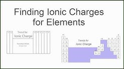 Finding the Ionic Charge for Elements on the Periodic Table