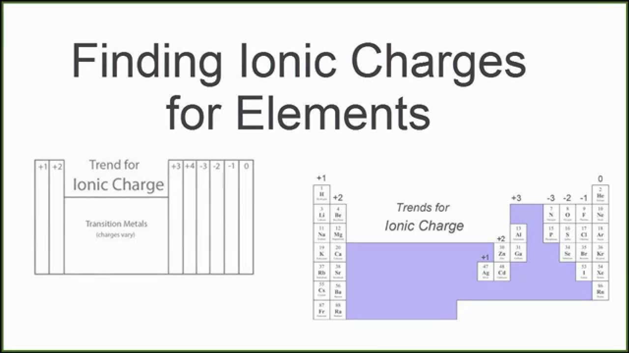 small resolution of finding the ionic charge for elements on the periodic table