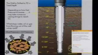 Drilling for Oil: A Visual Presentation of How We Drill for Oil