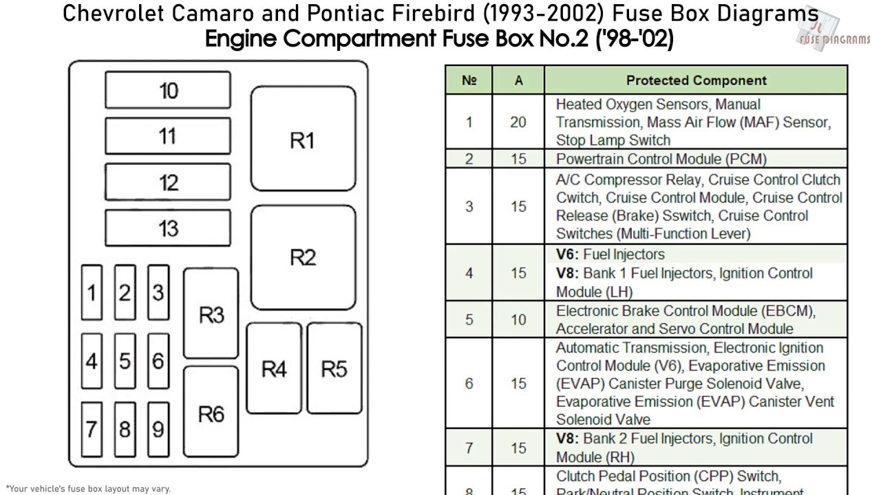 chevrolet camaro and pontiac firebird (1993-2002) fuse box diagrams -  youtube  youtube