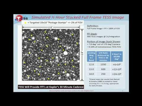 George R. Ricker plenary: Transiting Exoplanet Survey Satellite (TESS)
