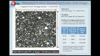 George R. Ricker plenary: Transiting Exoplanet Survey Satellite (TESS)
