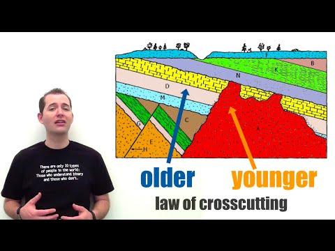 4 geologic principles for relative age hookup